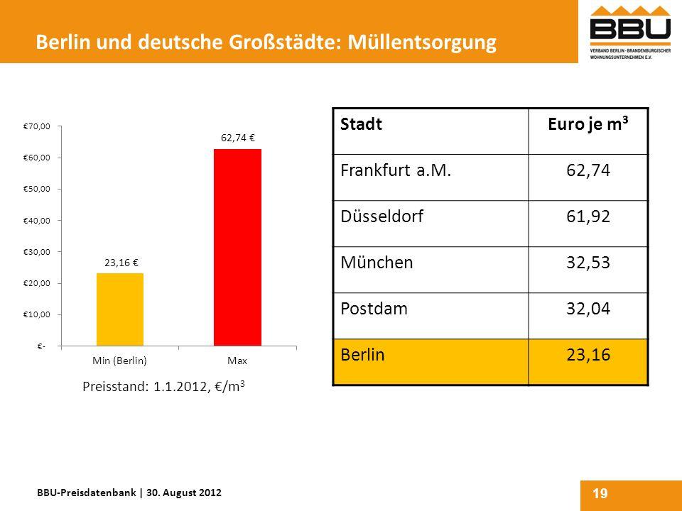 19 Berlin und deutsche Großstädte: Müllentsorgung StadtEuro je m³ Frankfurt a.M.62,74 Düsseldorf61,92 München32,53 Postdam32,04 Berlin23,16 BBU-Preisd