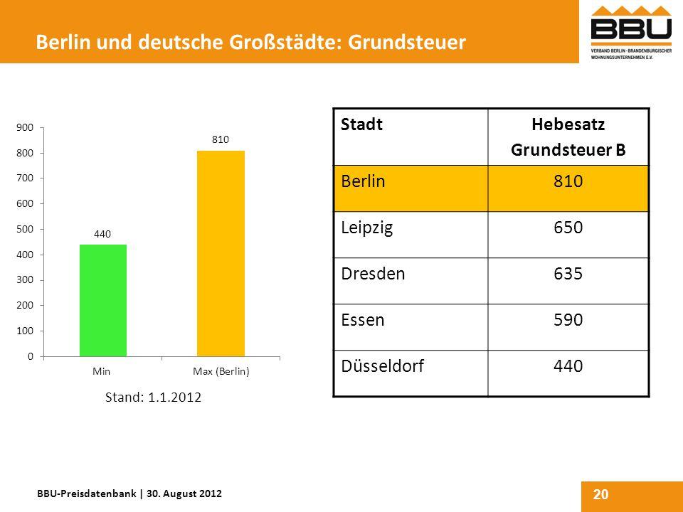 20 Berlin und deutsche Großstädte: Grundsteuer Stadt Hebesatz Grundsteuer B Berlin810 Leipzig650 Dresden635 Essen590 Düsseldorf440 BBU-Preisdatenbank
