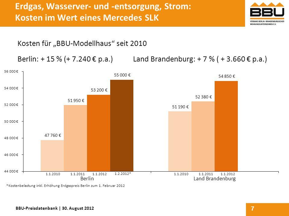 7 Erdgas, Wasserver- und -entsorgung, Strom: Kosten im Wert eines Mercedes SLK Kosten für BBU-Modellhaus seit 2010 Berlin: + 15 % (+ 7.240 p.a.)Land B