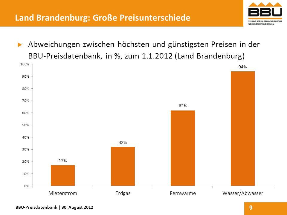 9 Land Brandenburg: Große Preisunterschiede Abweichungen zwischen höchsten und günstigsten Preisen in der BBU-Preisdatenbank, in %, zum 1.1.2012 (Land