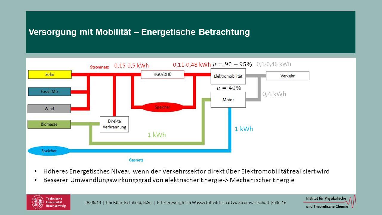 Versorgung mit Mobilität – Energetische Betrachtung 28.06.13   Christian Reinhold, B.Sc.   Effizienzvergleich Wassertoffwirtschaft zu Stromwirtschaft