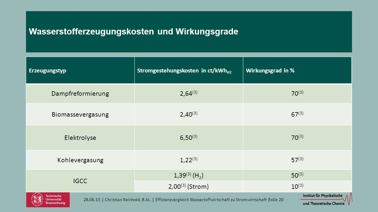 Wasserstofferzeugungskosten und Wirkungsgrade 28.06.13   Christian Reinhold, B.Sc.   Effizienzvergleich Wassertoffwirtschaft zu Stromwirtschaft  Folie