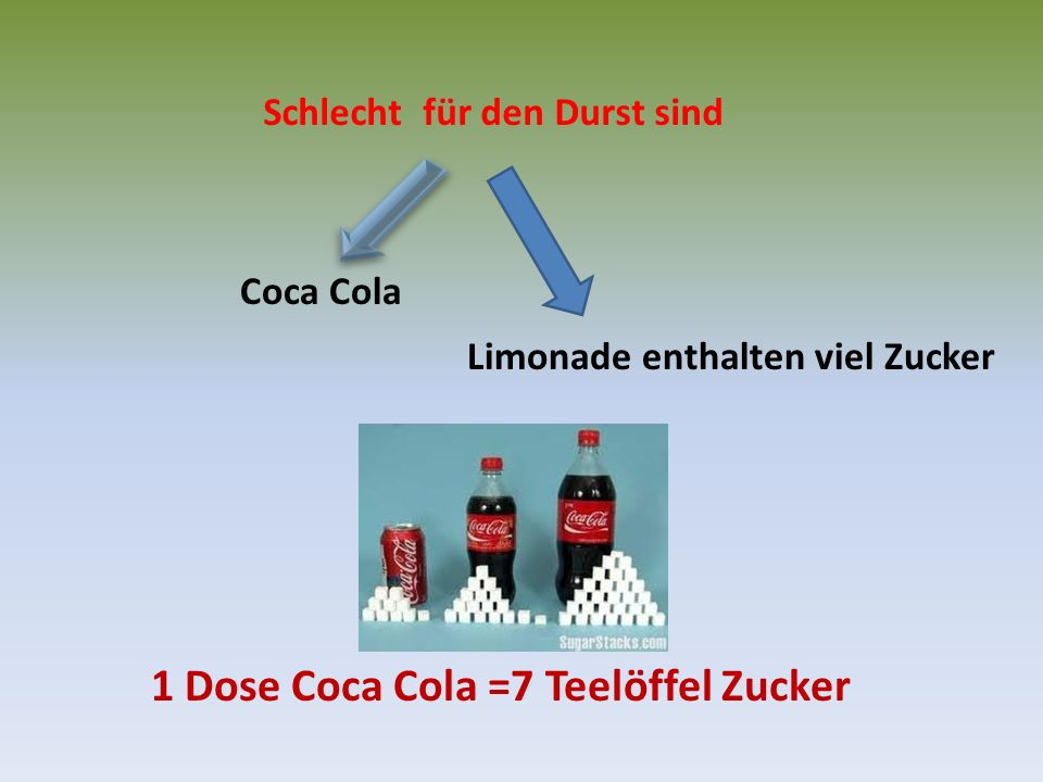 Schlecht für den Durst sind Limonade enthalten viel Zucker Coca Cola 1 Dose Coca Cola =7 Teelöffel Zucker
