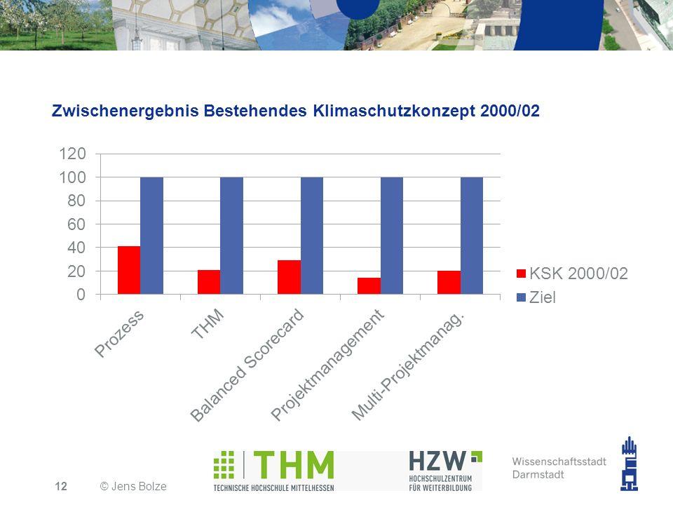 Zwischenergebnis Bestehendes Klimaschutzkonzept 2000/02 © Jens Bolze12