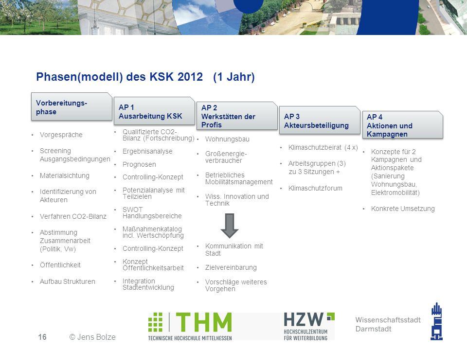 Phasen(modell) des KSK 2012 (1 Jahr) © Jens Bolze16 Vorgespräche Screening Ausgangsbedingungen Materialsichtung Identifizierung von Akteuren Verfahren