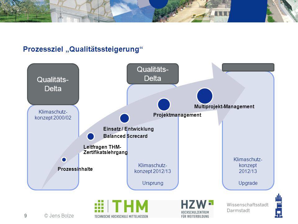 Klimaschutz- konzept 2012/13 Upgrade Klimaschutz- konzept 2012/13 Ursprung Klimaschutz- konzept 2000/02 Prozessziel Qualitätssteigerung Prozessinhalte