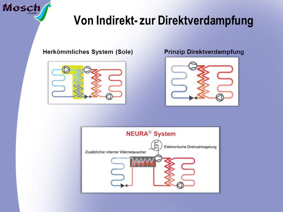 Von Indirekt- zur Direktverdampfung Herkömmliches System (Sole)Prinzip Direktverdampfung
