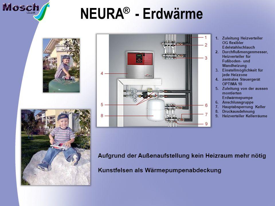 NEURA - Erdwärme ® Aufgrund der Außenaufstellung kein Heizraum mehr nötig Kunstfelsen als Wärmepumpenabdeckung 1.Zuleitung Heizverteiler OG flexibler Edelstahlschlauch 2.Durchflußmengenmesser, Heizverteiler für Fußboden- und Wandheizung 3.Einstellmöglichkeit für jede Heizzone 4.zentrales Steuergerät OPTIMA 10 5.Zuleitung von der aussen montierten Erdwärmepumpe 6.Anschlussgruppe 7.Hauptabsperrung Keller 8.Druckausdehnung 9.Heizverteiler Kellerräume