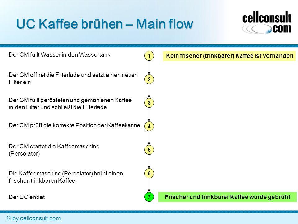 © by cellconsult.com UC Kaffee brühen – Alternate flow 1 2 3 4 5 6 7 A3 A6a Kein frischer (trinkbarer) Kaffee ist vorhanden Frischer und trinkbarer Kaffee wurde gebrüht Der CM füllt Wasser in den Wassertank Der CM öffnet die Filterlade und setzt einen neuen Filter ein Der CM füllt gerösteten und gemahlenen Kaffee in den Filter und schließt die Filterlade Der CM prüft die korrekte Position der Kaffeekanne Der CM startet die Kaffeemaschine (Percolator) Die Kaffeemaschine (Percolator) brüht einen frischen trinkbaren Kaffee Der UC endet Der geröstete und gemahlene Kaffee wurde bereits in den neuen Filter eingefüllt.