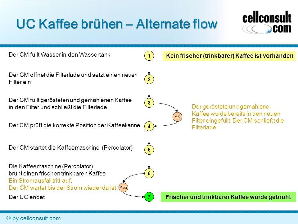 © by cellconsult.com UC Kaffee brühen – Exceptional flow 1 2 3 4 5 A5a1 A5a Kein frischer (trinkbarer) Kaffee ist vorhanden Der CM füllt Wasser in den Wassertank Der CM öffnet die Filterlade und setzt einen neuen Filter ein Der CM füllt gerösteten und gemahlenen Kaffee in den Filter und schließt die Filterlade Der CM prüft die korrekte Position der Kaffeekanne Der CM startet die Kaffeemaschine (Percolator) Die Kaffeemaschine (Percolator) reagiert nicht.