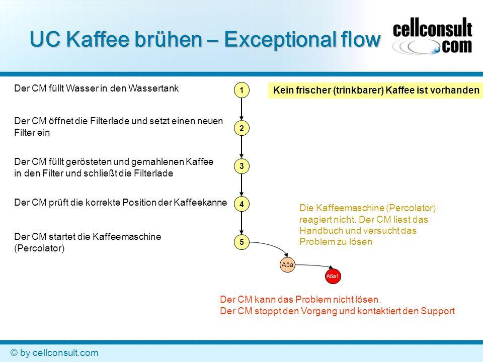 © by cellconsult.com Kein frischer (trinkbarer) Kaffee ist vorhanden UC Kaffee brühen auf einen Blick 1 2 3 4 5 6 7 A5a1 A1 A2aA2b A3 A5a A6a A4 A6a1 Frischer und trinkbarer Kaffee wurde gebrüht