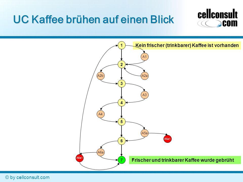 © by cellconsult.com Kein frischer (trinkbarer) Kaffee ist vorhanden UC Kaffee brühen auf einen Blick 1 2 3 4 5 6 7 A5a1 A1 A2aA2b A3 A5a A6a A4 A6a1