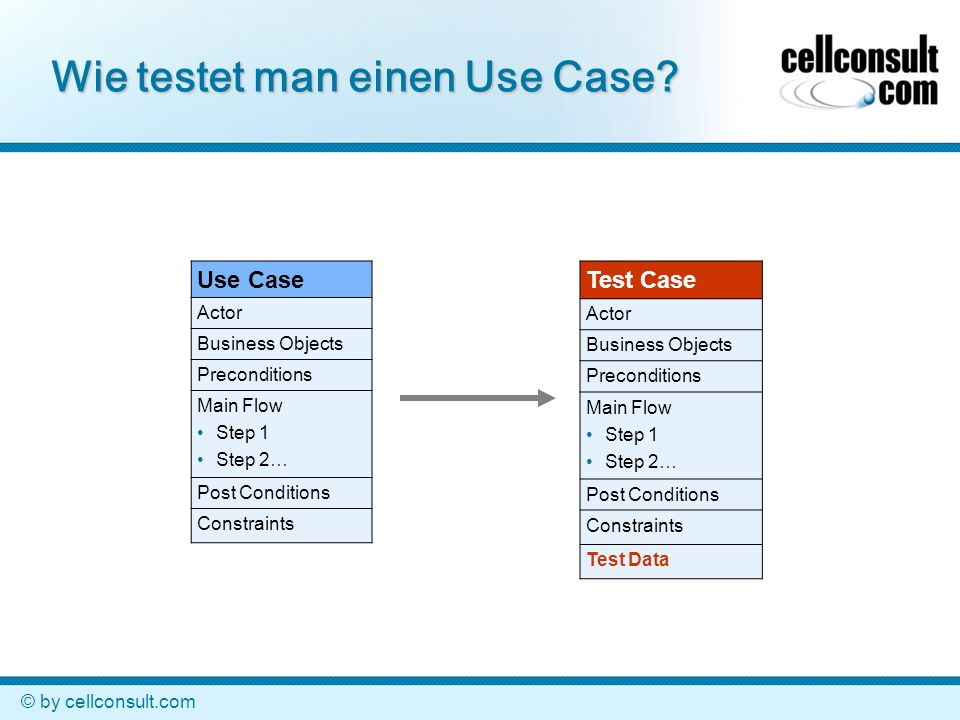 © by cellconsult.com Wie testet man einen Use Case? Use Case Actor Business Objects Preconditions Main Flow Step 1 Step 2… Post Conditions Constraints