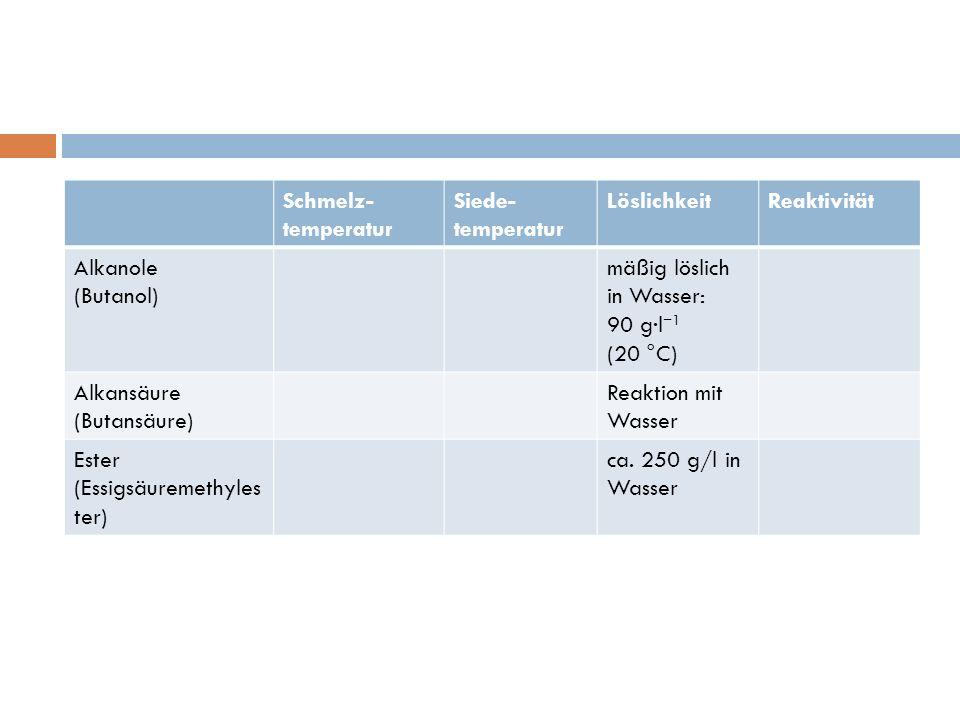 Schmelz- temperatur Siede- temperatur LöslichkeitReaktivität Alkanole (Butanol) mäßig löslich in Wasser: 90 g·l 1 (20 °C) Alkansäure (Butansäure) Reak