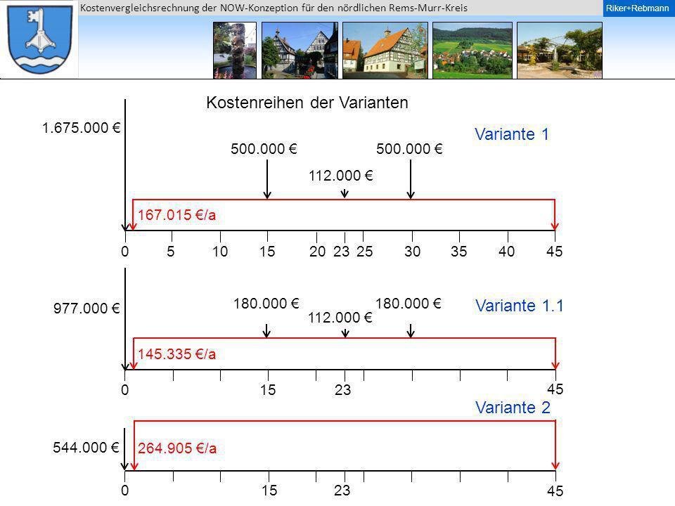 Riker + Rebmann Kostenvergleichsrechnung der NOW-Konzeption für den nördlichen Rems-Murr-Kreis Riker+Rebmann 05101520253035404523 0 0 1.675.000 977.00