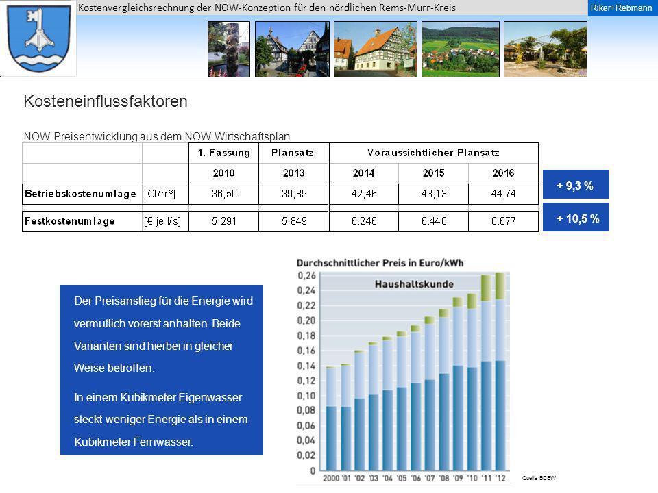 Riker + Rebmann Kostenvergleichsrechnung der NOW-Konzeption für den nördlichen Rems-Murr-Kreis Riker+Rebmann NOW-Preisentwicklung aus dem NOW-Wirtscha