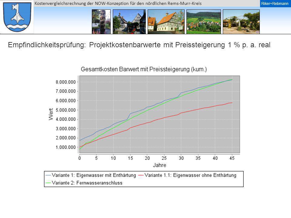 Riker + Rebmann Kostenvergleichsrechnung der NOW-Konzeption für den nördlichen Rems-Murr-Kreis Riker+Rebmann Empfindlichkeitsprüfung: Projektkostenbar