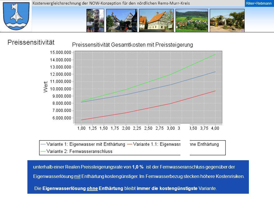 Riker + Rebmann Kostenvergleichsrechnung der NOW-Konzeption für den nördlichen Rems-Murr-Kreis Riker+Rebmann Preissensitivität unterhalb einer Realen