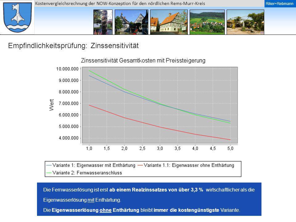 Riker + Rebmann Kostenvergleichsrechnung der NOW-Konzeption für den nördlichen Rems-Murr-Kreis Riker+Rebmann Empfindlichkeitsprüfung: Zinssensitivität