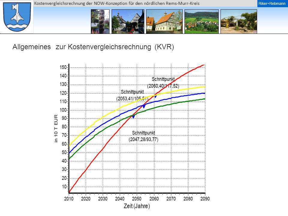 Riker + Rebmann Kostenvergleichsrechnung der NOW-Konzeption für den nördlichen Rems-Murr-Kreis Riker+Rebmann Gesamtbeurteilung Ähnliche Entwicklung der Projektkostenbarwerte bei den Varianten 1 Eigenwasser mit Enthärtung und 2 Fernwasseranschluss.