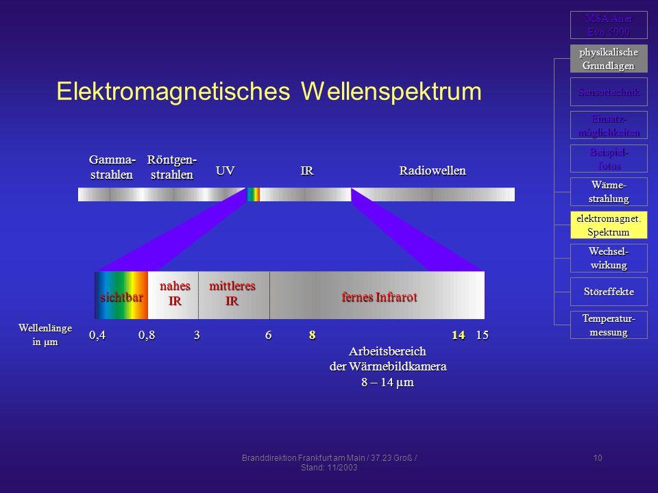 Branddirektion Frankfurt am Main / 37.23 Groß / Stand: 11/2003 10 Elektromagnetisches Wellenspektrum Gamma-strahlenRöntgen-strahlen UVIRRadiowellen We