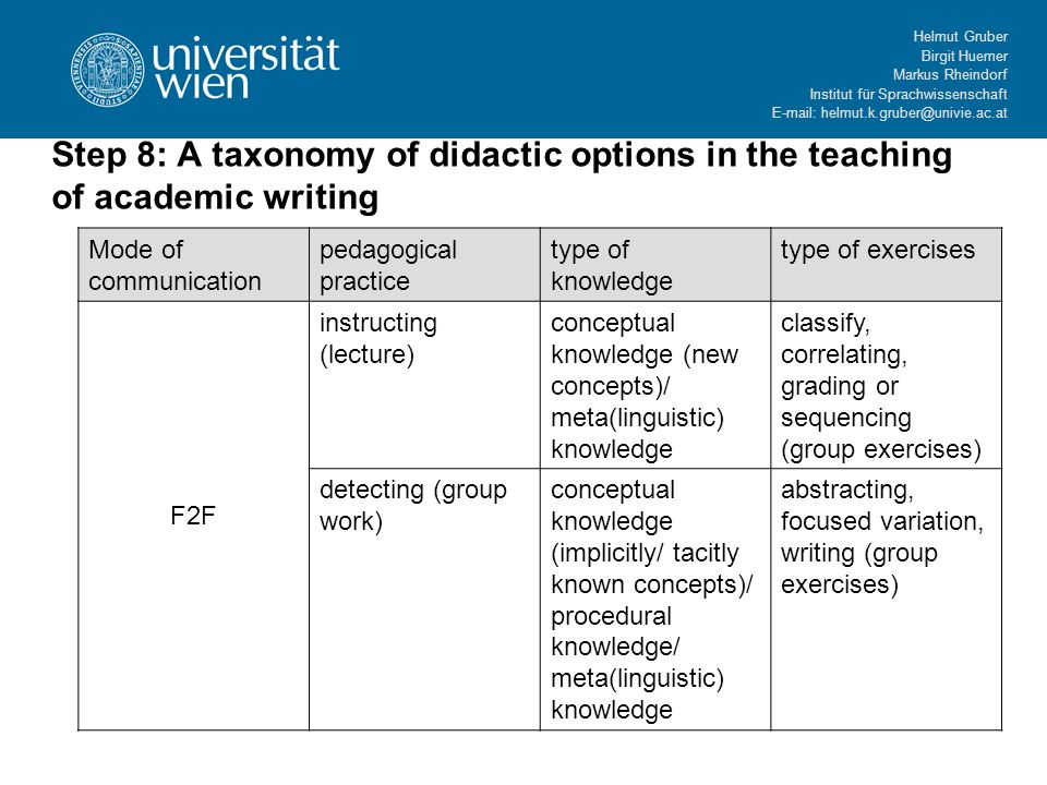 Helmut Gruber Birgit Huemer Markus Rheindorf Institut für Sprachwissenschaft E-mail: helmut.k.gruber@univie.ac.at Step 8: A taxonomy of didactic options in the teaching of academic writing Mode of communication pedagogical practice type of knowledge type of exercises F2F instructing (lecture) conceptual knowledge (new concepts)/ meta(linguistic) knowledge classify, correlating, grading or sequencing (group exercises) detecting (group work) conceptual knowledge (implicitly/ tacitly known concepts)/ procedural knowledge/ meta(linguistic) knowledge abstracting, focused variation, writing (group exercises)