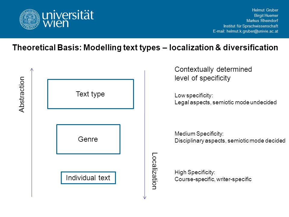 Helmut Gruber Birgit Huemer Markus Rheindorf Institut für Sprachwissenschaft   Theoretical Basis: Modelling text types – localization & diversification Text type Genre Individual text Abstraction Localization Contextually determined level of specificity Low specificity: Legal aspects, semiotic mode undecided Medium Specificity: Disciplinary aspects, semiotic mode decided High Specificity: Course-specific, writer-specific