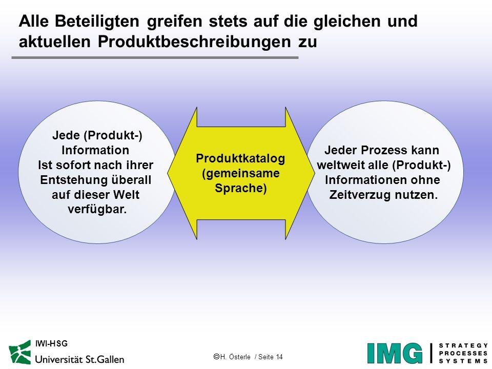 H. Österle / Seite 14 IWI-HSG Alle Beteiligten greifen stets auf die gleichen und aktuellen Produktbeschreibungen zu Jede (Produkt-) Information Ist s