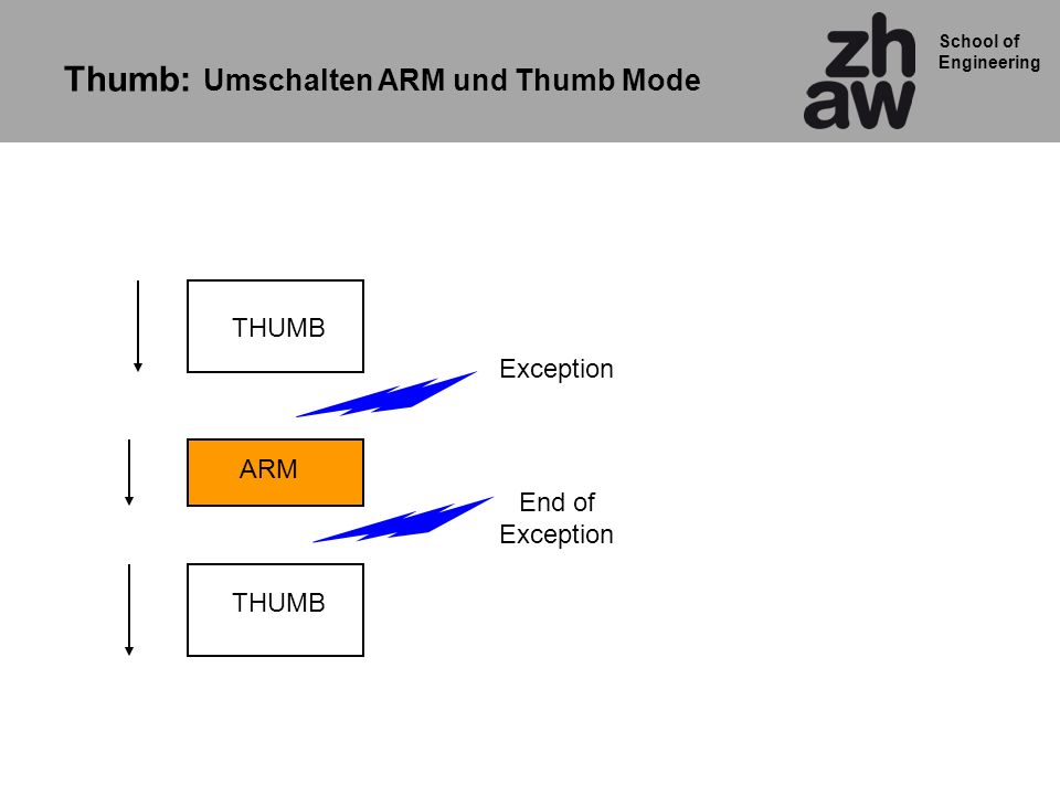 School of Engineering ARM THUMB Exception End of Exception Thumb: Umschalten ARM und Thumb Mode
