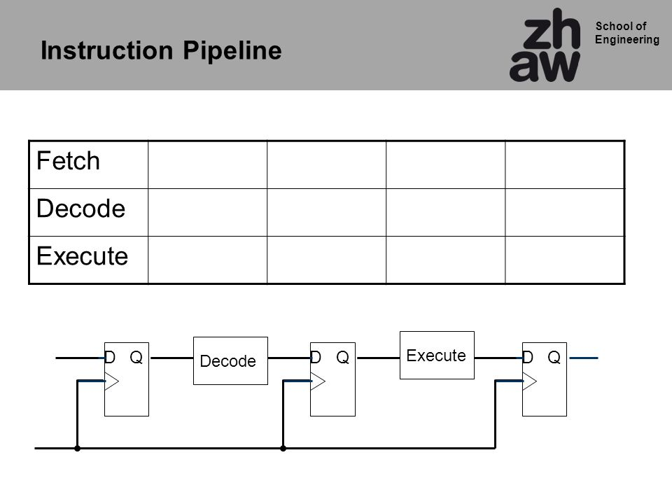 School of Engineering Fetch Decode Execute QDQDQD Decode Execute Instruction Pipeline