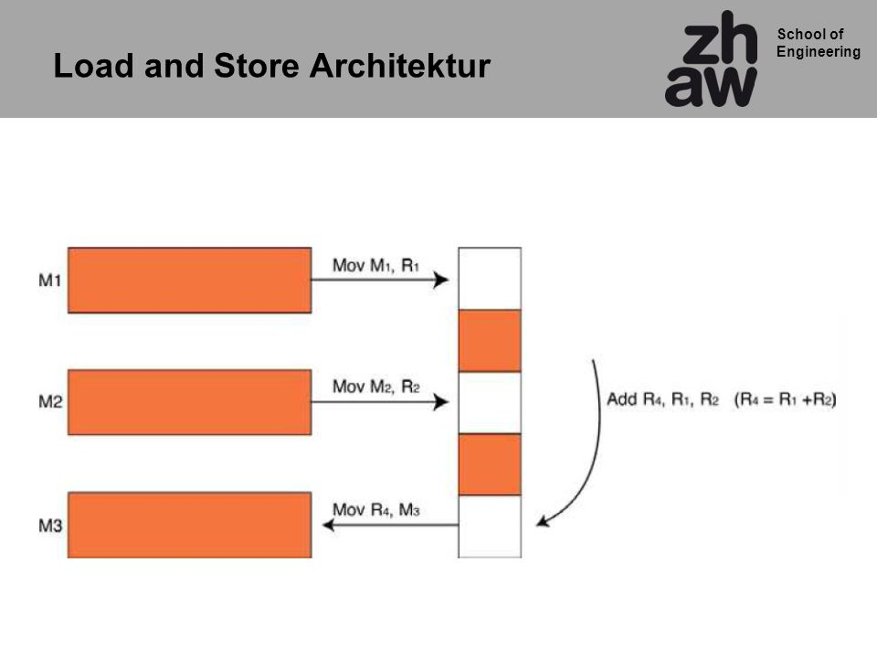 School of Engineering Load and Store Architektur