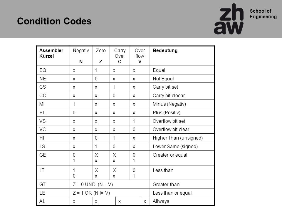 School of Engineering Assembler Kürzel Negativ N Zero Z Carry Over C Over flow V Bedeutung EQx1xxEqual NEx0xxNot Equal CSxx1xCarry bit set CCxx0xCarry bit cloear MI1xxxMinus (Negativ) PL0xxxPlus (Positiv) VSxxx1Overflow bit set VCxxx0Overflow bit clear HIx01xHigher Than (unsigned) LSx10xLower Same (signed) GE0101 XxXx XxXx 0101 Greater or equal LT1010 XxXx XxXx 0101 Less than GTZ = 0 UND (N = V)Greater than LEZ = 1 OR (N != V)Less than or equal ALxxxxAllways Condition Codes