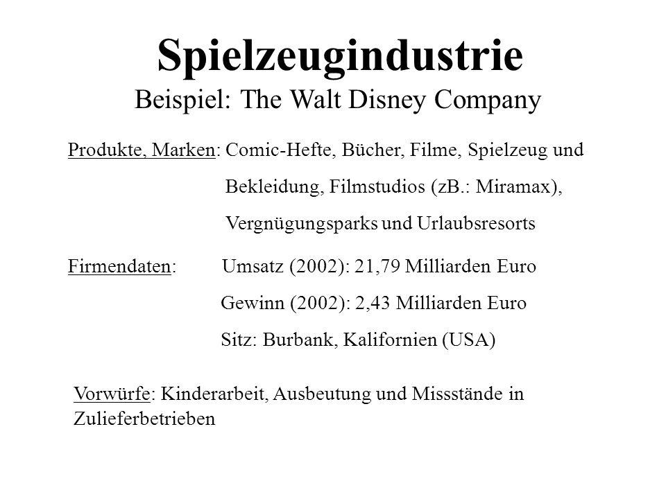 Spielzeugindustrie Beispiel: The Walt Disney Company Produkte, Marken: Comic-Hefte, Bücher, Filme, Spielzeug und Bekleidung, Filmstudios (zB.: Miramax), Vergnügungsparks und Urlaubsresorts Firmendaten: Umsatz (2002): 21,79 Milliarden Euro Gewinn (2002): 2,43 Milliarden Euro Sitz: Burbank, Kalifornien (USA) Vorwürfe: Kinderarbeit, Ausbeutung und Missstände in Zulieferbetrieben