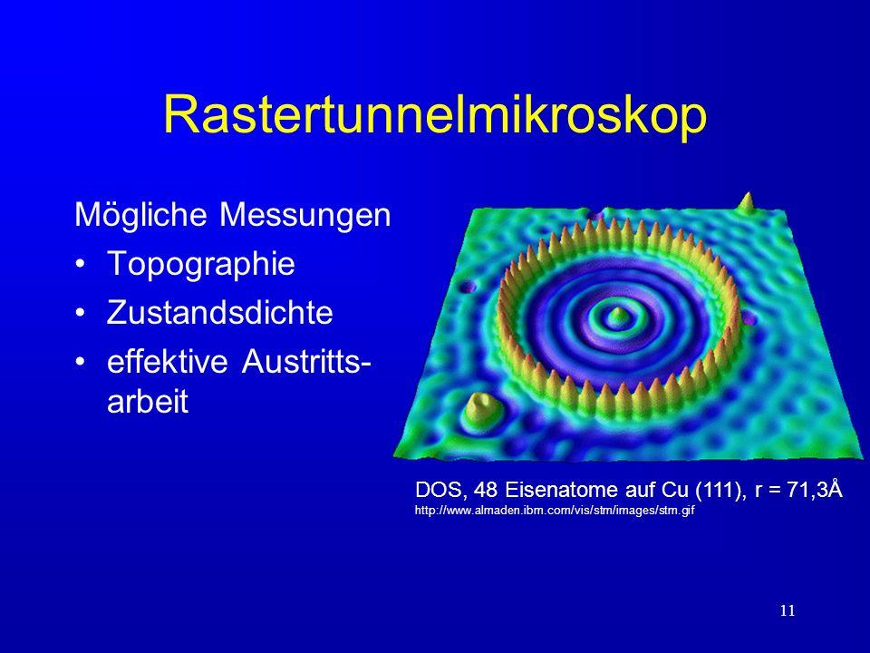11 Rastertunnelmikroskop Mögliche Messungen Topographie Zustandsdichte effektive Austritts- arbeit DOS, 48 Eisenatome auf Cu (111), r = 71,3Å http://w