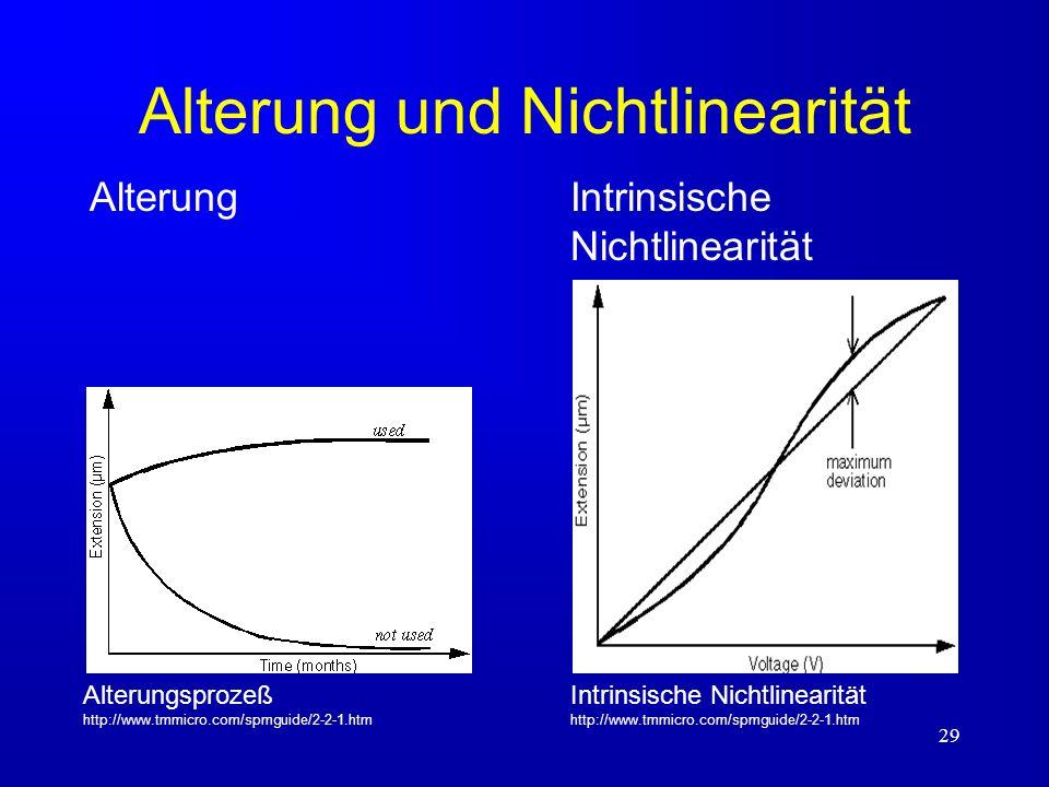 29 Alterung und Nichtlinearität Intrinsische Nichtlinearität Intrinsische Nichtlinearität http://www.tmmicro.com/spmguide/2-2-1.htm Alterung Alterungs