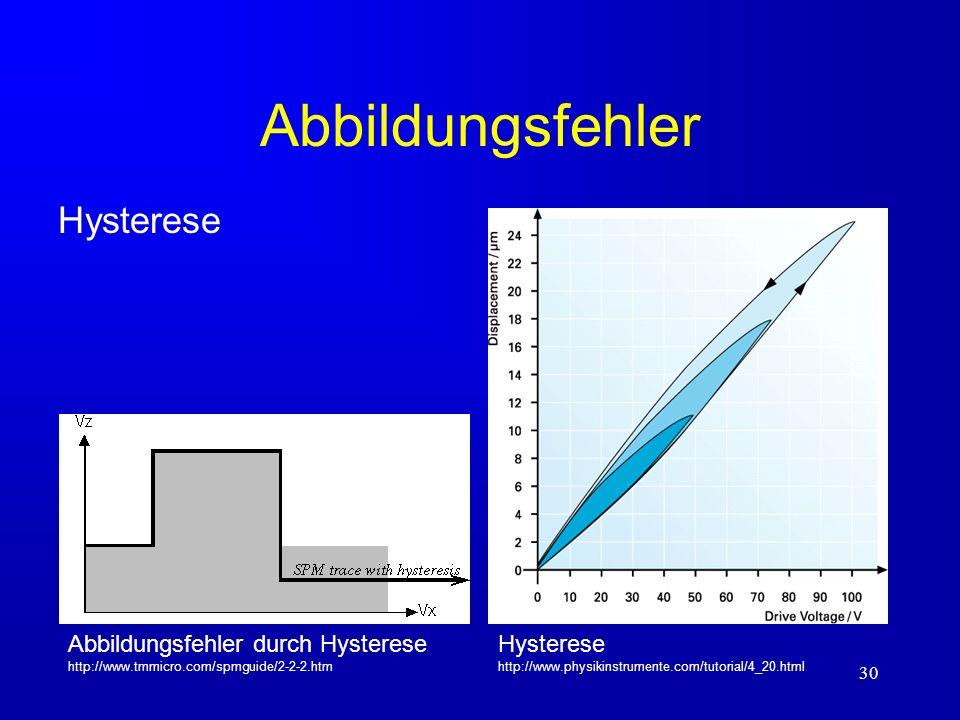 30 Abbildungsfehler Hysterese Hysterese http://www.physikinstrumente.com/tutorial/4_20.html Abbildungsfehler durch Hysterese http://www.tmmicro.com/sp