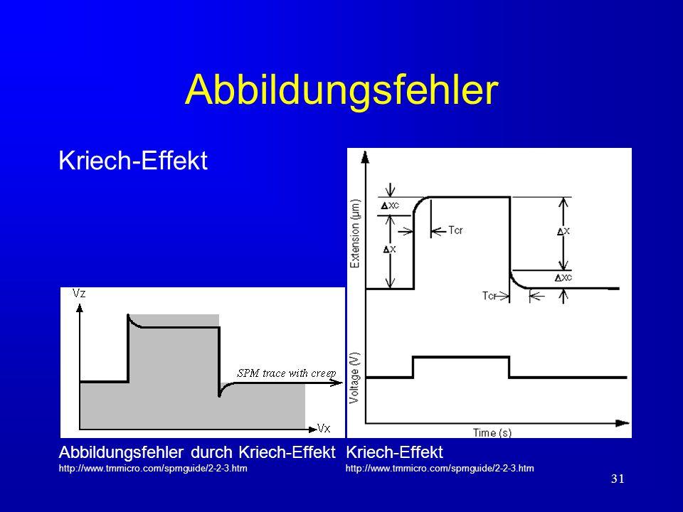 31 Abbildungsfehler Kriech-Effekt Kriech-Effekt http://www.tmmicro.com/spmguide/2-2-3.htm Abbildungsfehler durch Kriech-Effekt http://www.tmmicro.com/