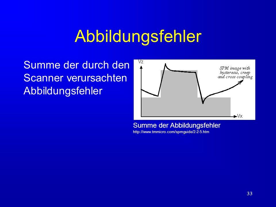33 Abbildungsfehler Summe der durch den Scanner verursachten Abbildungsfehler Summe der Abbildungsfehler http://www.tmmicro.com/spmguide/2-2-5.htm