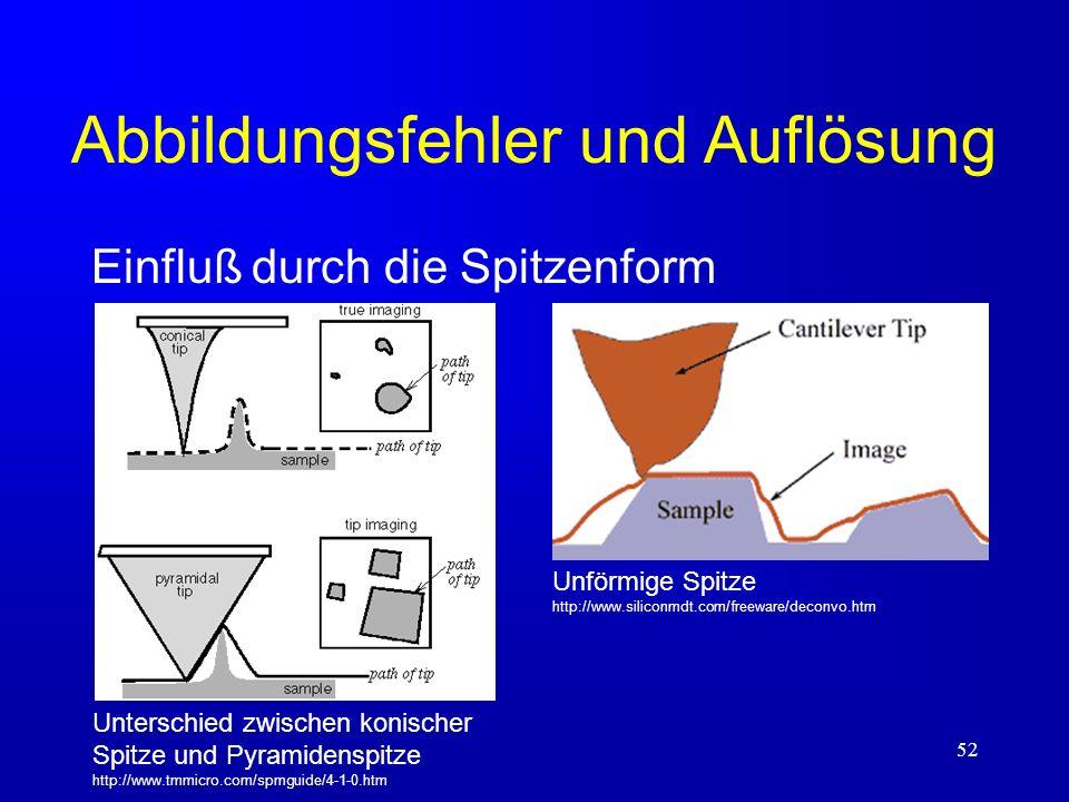 52 Abbildungsfehler und Auflösung Einfluß durch die Spitzenform Unterschied zwischen konischer Spitze und Pyramidenspitze http://www.tmmicro.com/spmgu