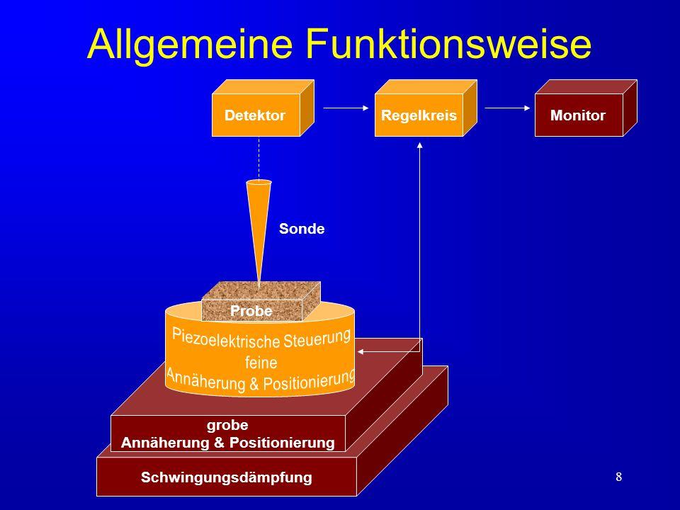 9 Allgemeine Eigenschaften Auflösung wird durch die größe des WW-Bereichs festgelegt Art der WW zwischen Probe und Spitze legt die gemessene Probeneigenschaft fest Somit sind verschiedene Messungen mit einem SPM-Aufbau möglich z.B.: AFM/STM