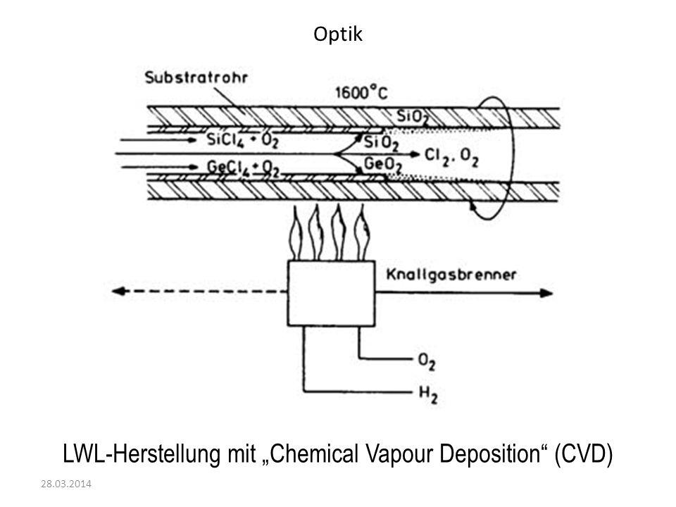 Optik 28.03.2014 LWL-Herstellung mit Chemical Vapour Deposition (CVD)
