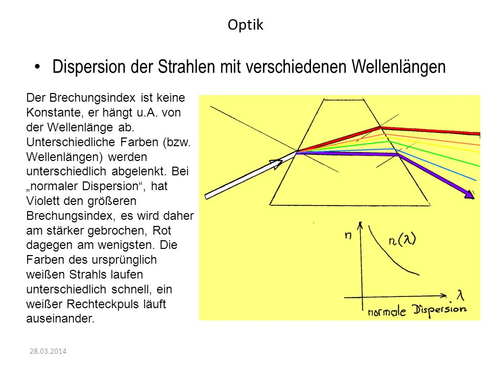 Optik 28.03.2014 Dispersion der Strahlen mit verschiedenen Wellenlängen Der Brechungsindex ist keine Konstante, er hängt u.A. von der Wellenlänge ab.