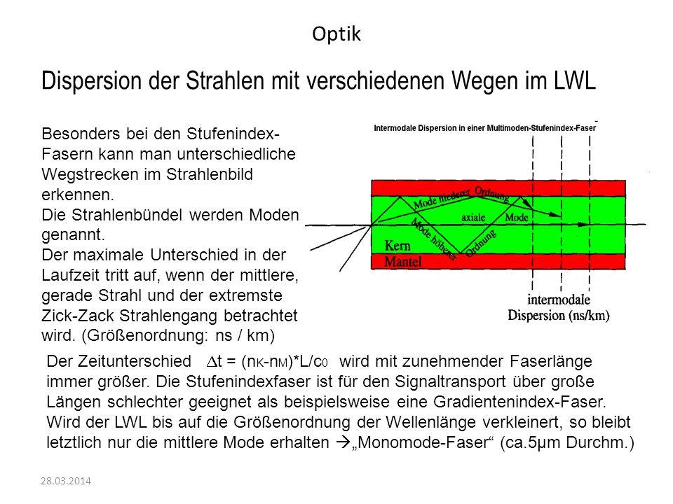 Optik 28.03.2014 Dispersion der Strahlen mit verschiedenen Wegen im LWL Besonders bei den Stufenindex- Fasern kann man unterschiedliche Wegstrecken im Strahlenbild erkennen.