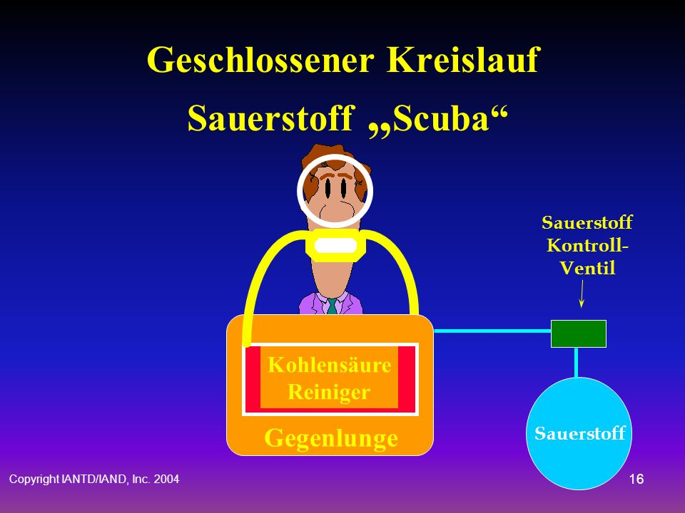 Copyright IANTD/IAND, Inc. 2004 15 Umlaufendes Scuba Gas Vorrat Gas-Kontroll-Mechanismus Gegenlunge (Beutel, Kanister) Kohlensäure-Reinigungs-System A