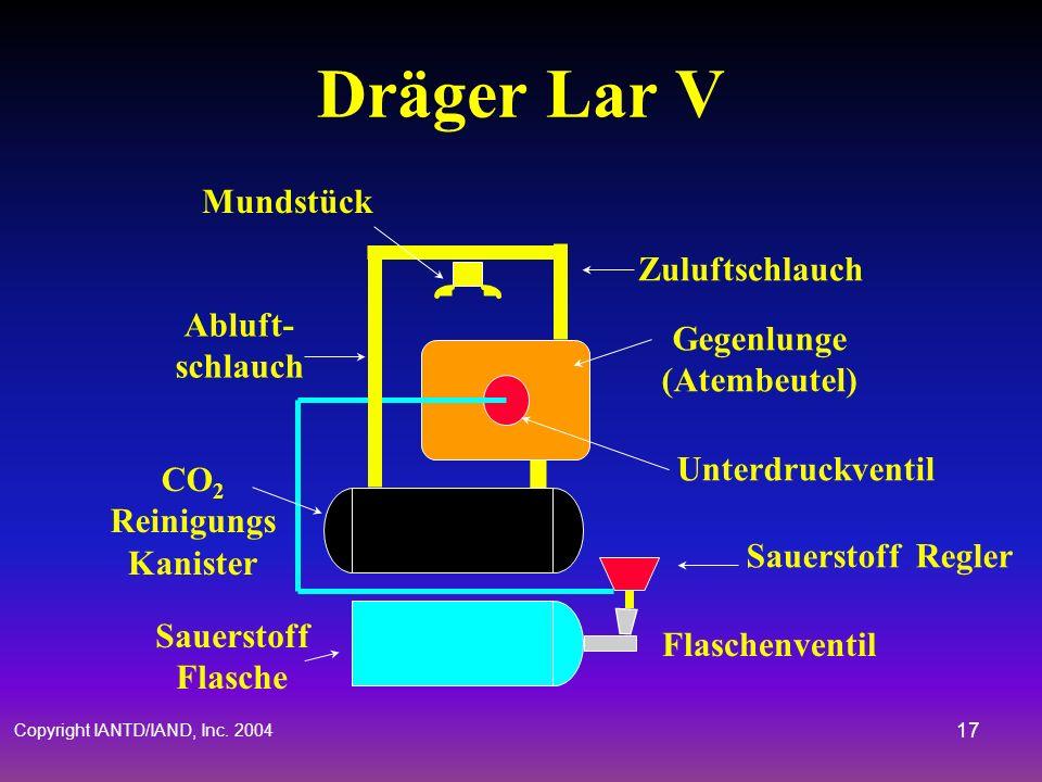 Copyright IANTD/IAND, Inc. 2004 16 Geschlossener Kreislauf Sauerstoff Scuba Kohlensäure Reiniger Gegenlunge Sauerstoff Kontroll- Ventil Sauerstoff
