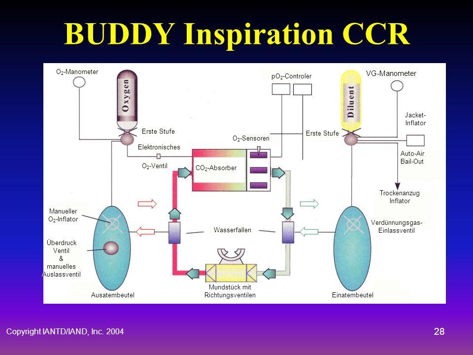 Copyright IANTD/IAND, Inc. 2004 27 Geschlossener Kreislauf & Partialdrücke Elektronisches Kontrollsystem hält konstanten PO 2 Setpoint O 2 Sensoren er