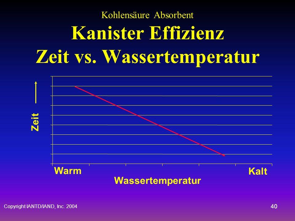 Copyright IANTD/IAND, Inc. 2004 39 Co 2 Absorbent Wirksamkeit & Variablen Chemische Zusammensetzung Kanister Volumen Temperatur Arbeitsleistung Feucht