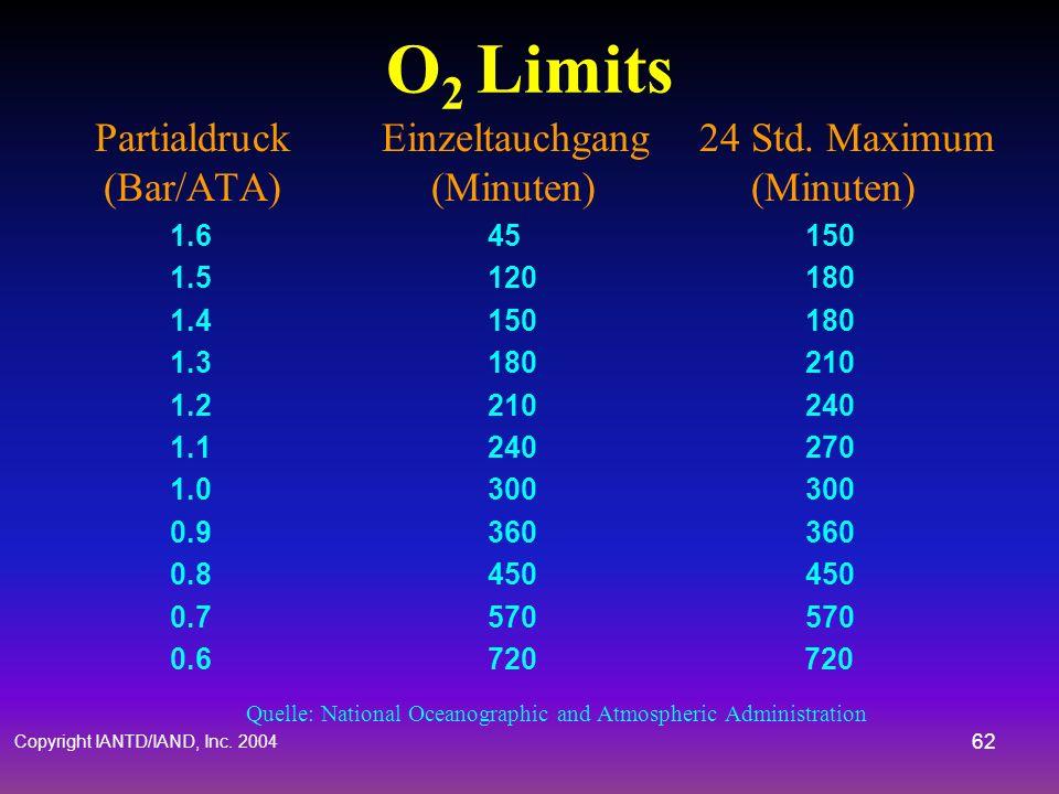 Copyright IANTD/IAND, Inc. 2004 61 CNS Sauerstoff Toxizität Oberhalb eines PO 2 von 1.6 Bar/ATA CON – Convulsions = Spasmen V – Vision = Gesichtsfeld