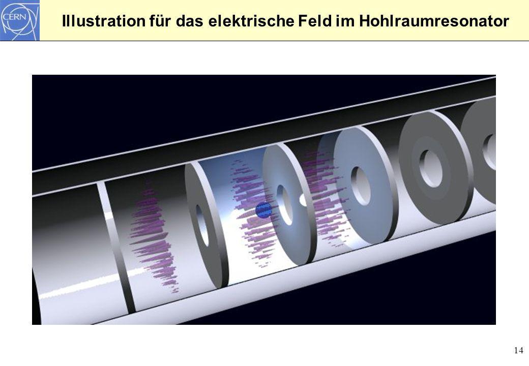 14 Illustration für das elektrische Feld im Hohlraumresonator