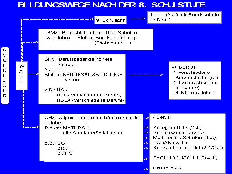 Fachhochschulen in OÖ.Software Engineering/ Hagenberg Software Engineering für Medizin/ Hagenb.